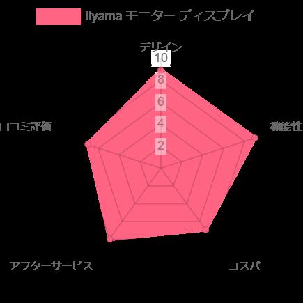 iiyamaモニター評価